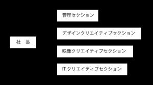ザナビジョン株式会社組織図